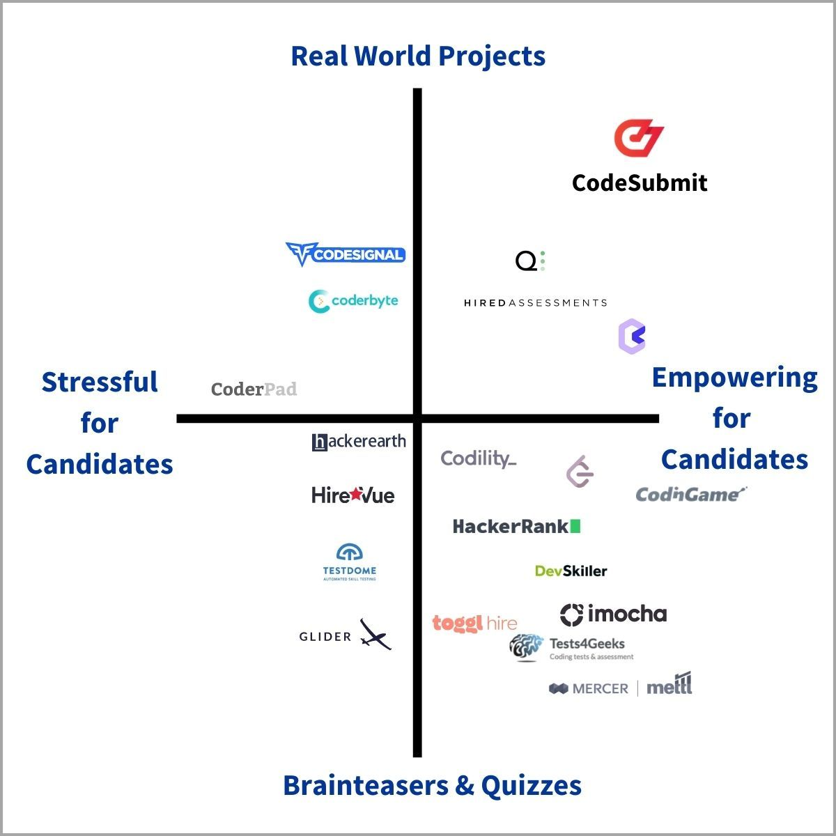 Best coding assessment tools