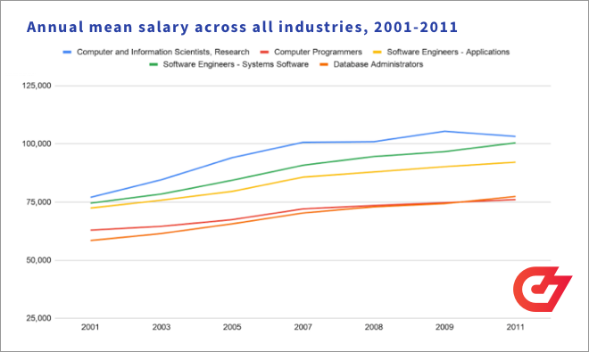 Annual mean salary across all industries for developers, 2001-2011