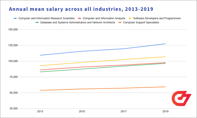 Annual mean salary across all industries for developers, 2013-2019