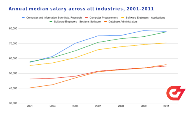 https://codesubmit.io/blog/content/images/2021/02/annual-median-salary1-11-1.png