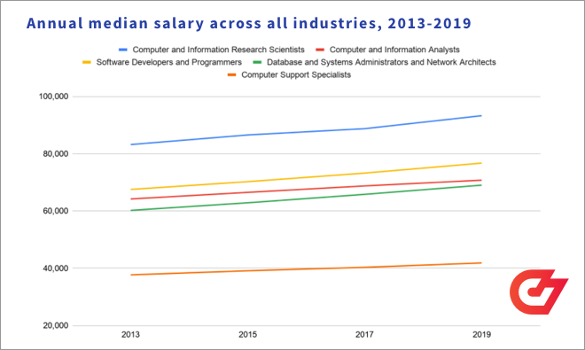 Annual median salary across all industries for developers, 2013-2019