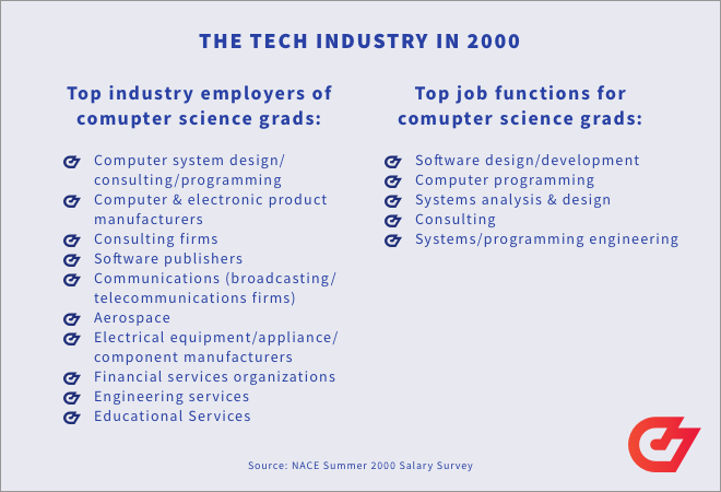 differences in the tech industry between 2000 and 2020