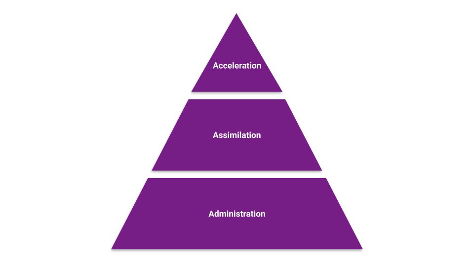maslow's hierarchy applied to new hire onboarding