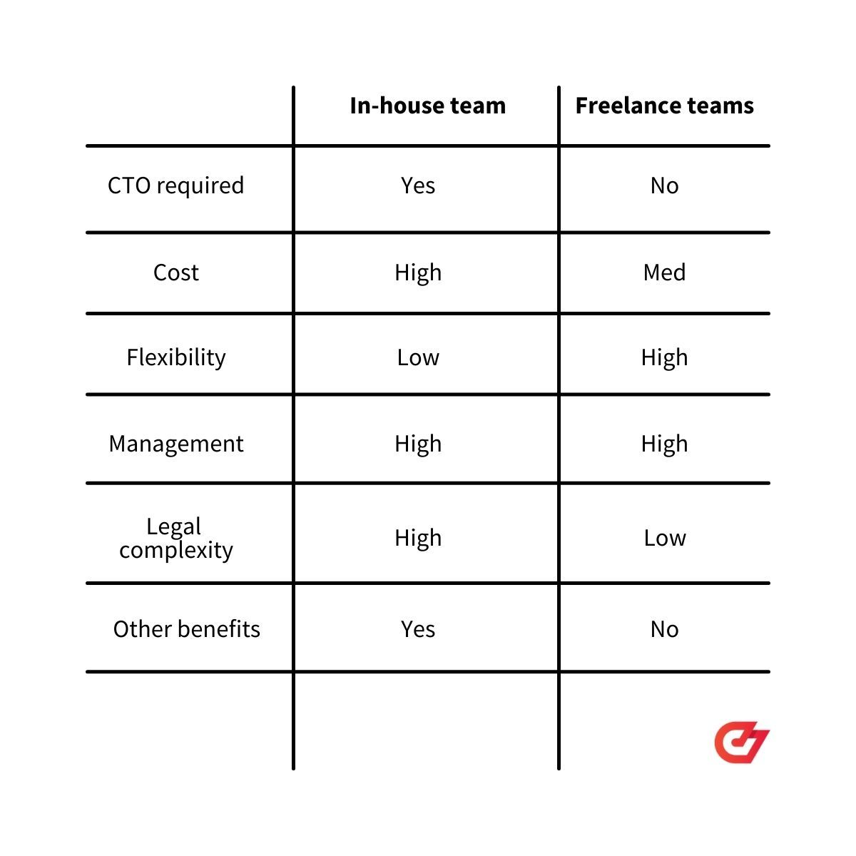 pros and cons of in-house and freelance dev teams